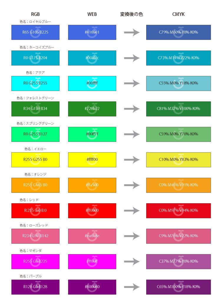 RGBとCMYKの比較
